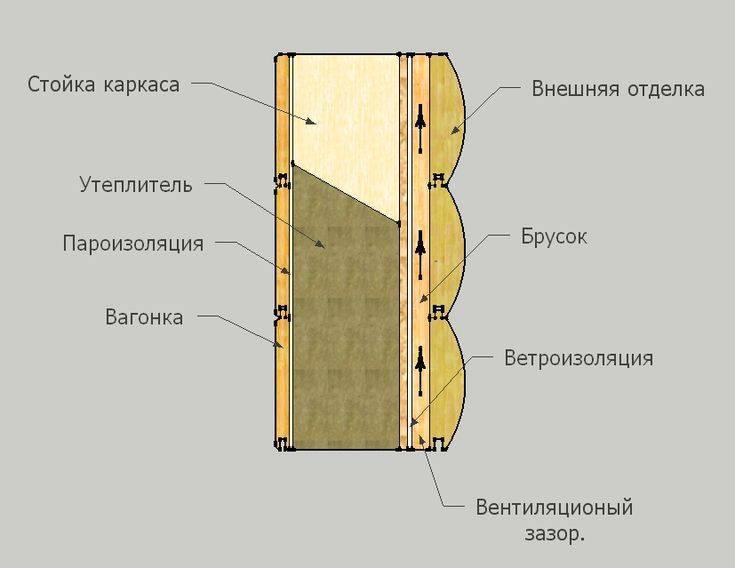 Пароизоляция с двух сторон утеплителя на стенах - строим сами