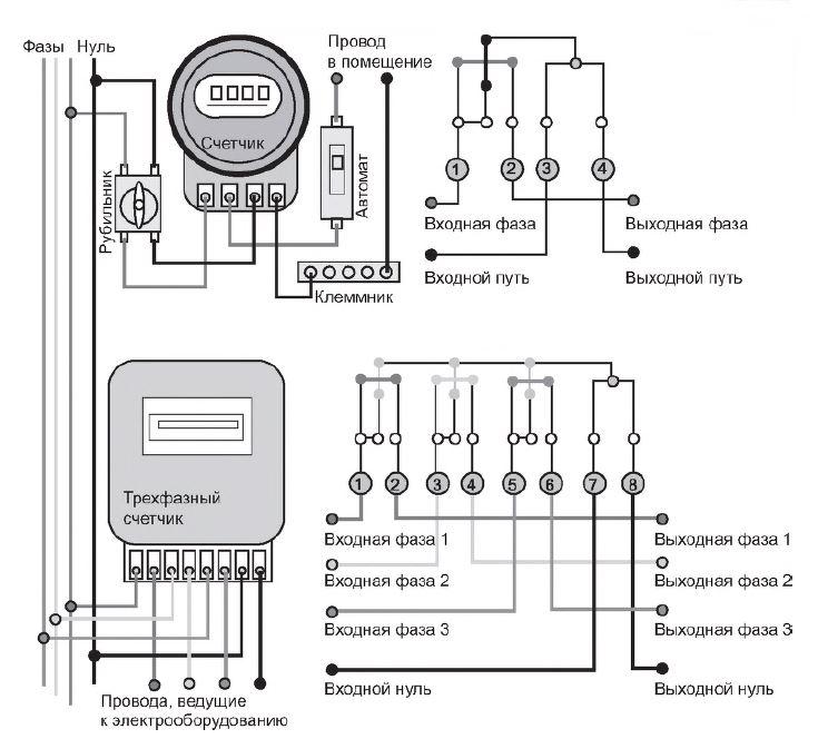 Замена электросчетчика: правила и процедура, причины для замены и документы