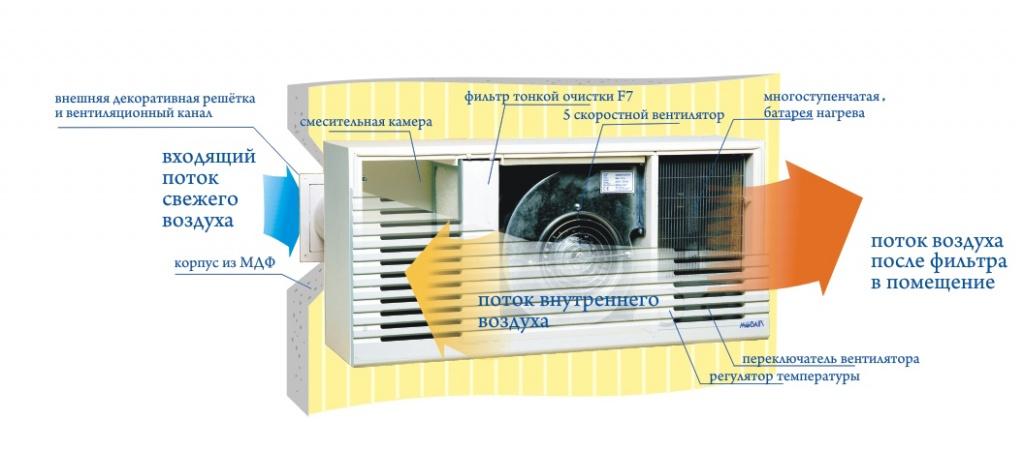 Приточная вентиляция в квартире с фильтрацией: советы и рекомендации по установке