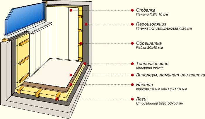 Как утеплить балкон изнутри своими руками: 85 фото и подробное руководство утепления балкона