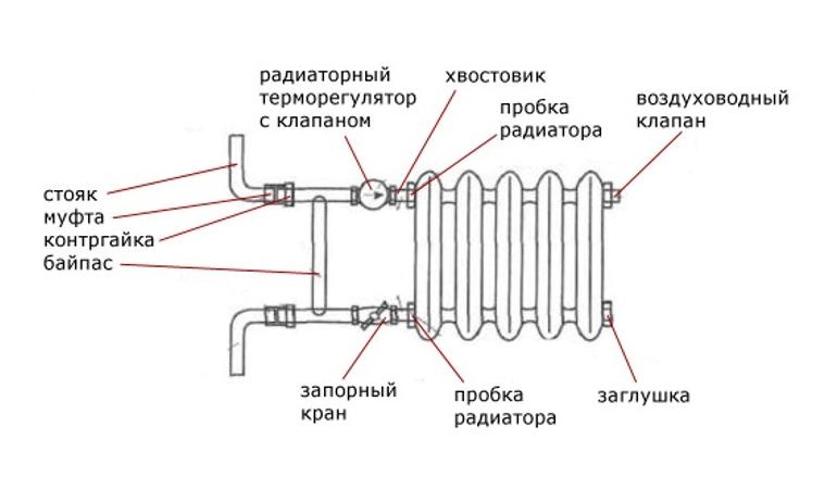Байпас в системе отопления что это такое и важность установки