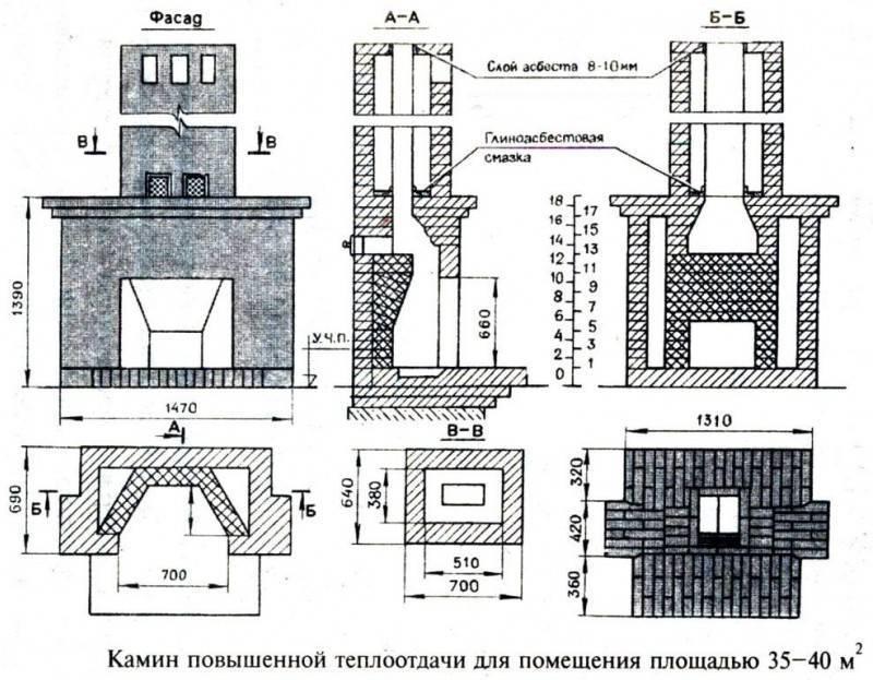 Фальш-камин своими руками: пошаговая инструкция для камина из гипсокартона