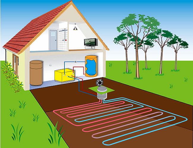 Геотермальное отопление: разновидности и преимущества технологии, как выбрать гидротермальный обогрев дома