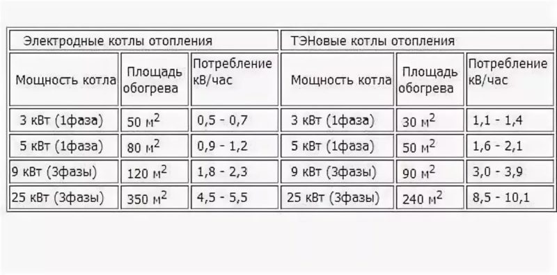 Расчет мощности электрического котла