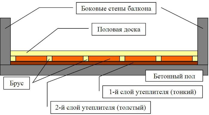 Как утеплить пол на балконе - инструкция + видео и фото!