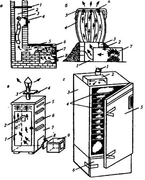 Домашняя коптильня для газовой плиты: виды и изготовление своими руками