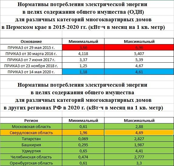 Нормативы потребления в городе москва по жку