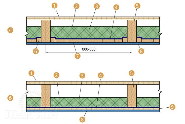 Правила утепления межэтажных перекрытий