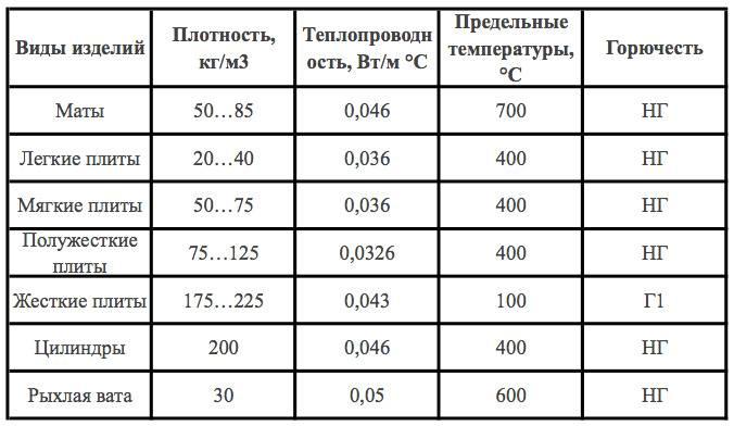 Как правильно выбрать базальтовую вату?