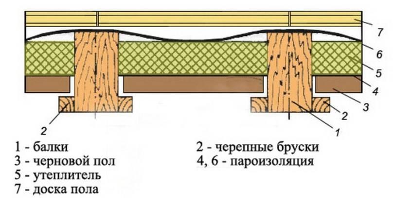 Межэтажное перекрытие по деревянным балкам — утепление