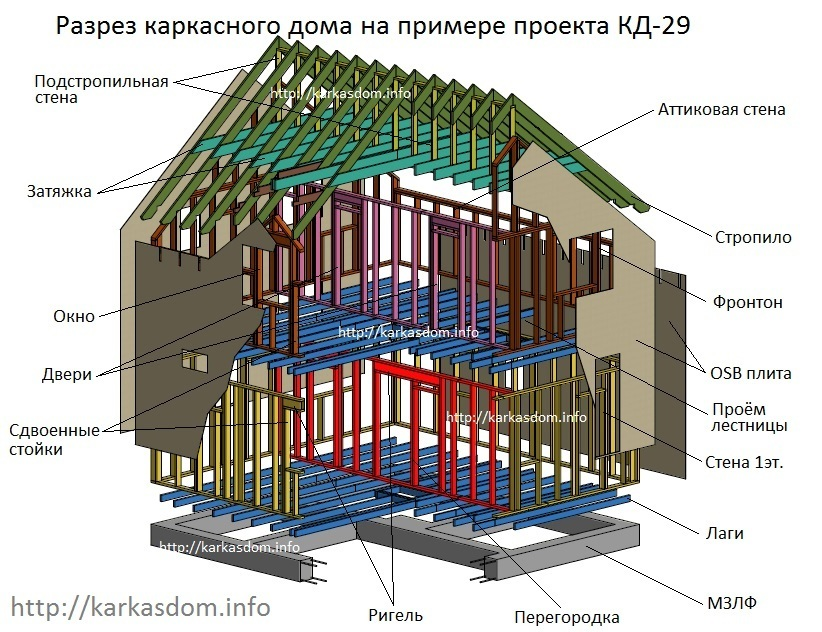 Снипы по каркасным домам