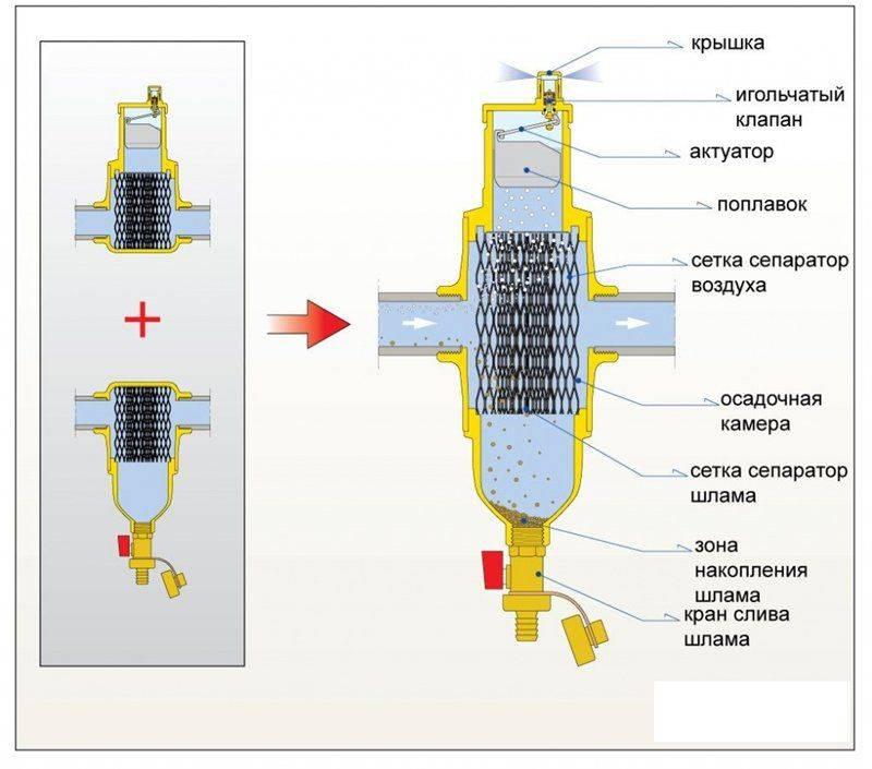 Магнитный сепаратор - устройство и принцип работы магнитного сепаратора