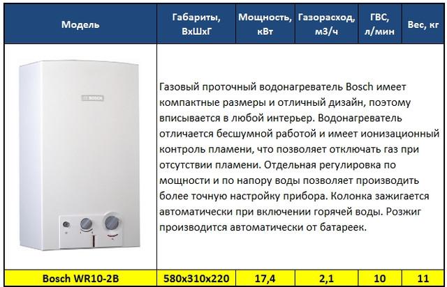 Газовый водонагреватель проточный – обзор видов приборов