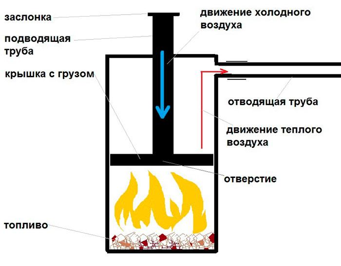 Делаем печь бубафоня своими руками: схема, чертеж, пошаговые фото + видео