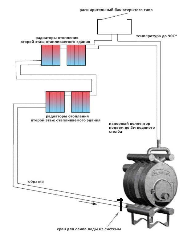 Булерьян с водяным контуром - преимущества и недостатки установки