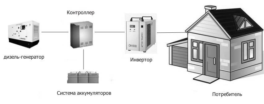 Инверторный обогреватель для дома: принцип работы, технические качества, плюсы и минусы