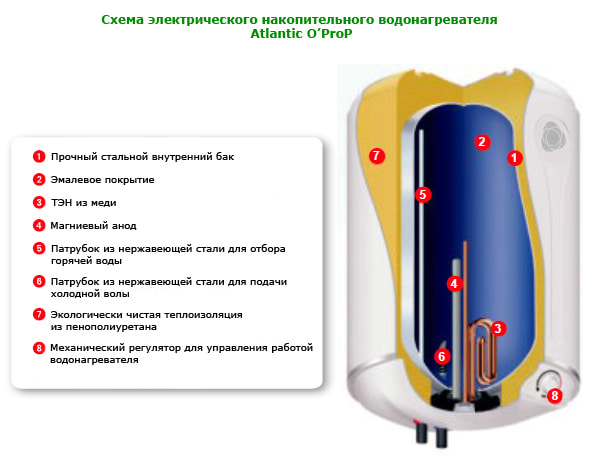 Как работает бойлер — устройство и принцип работы накопительного водонагревателя