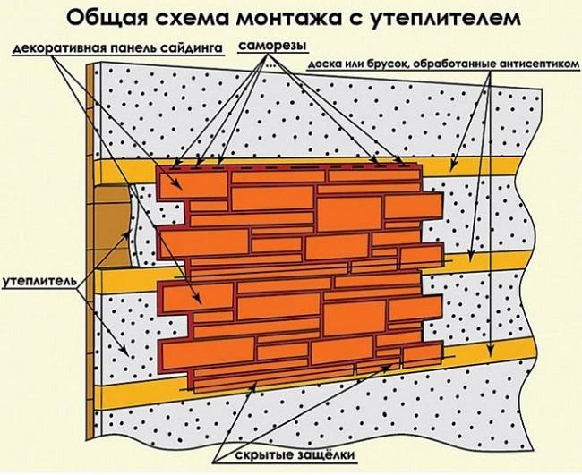 Разновидности фасадных утеплителей