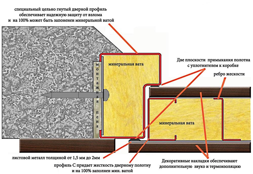 Утепление и шумоизоляция входной металлической двери своими руками: как утеплить китайскую железную входную дверь, видео » verydveri.ru