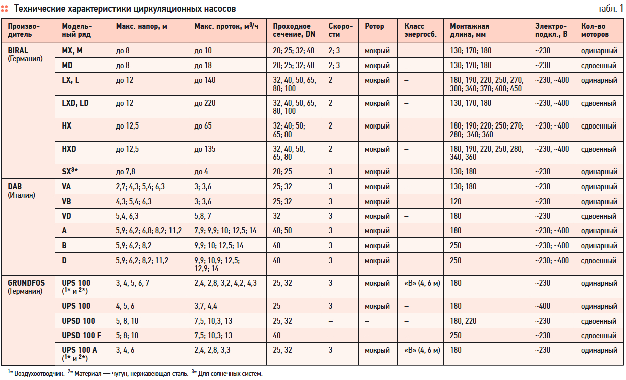 Расчет центробежного насоса: принцип действия агрегата и формулы для определения показателей, влияющих на его производительность