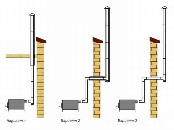 Выбираем трубу для дымохода: преимущества и недостатки различных видов, критерии выбора