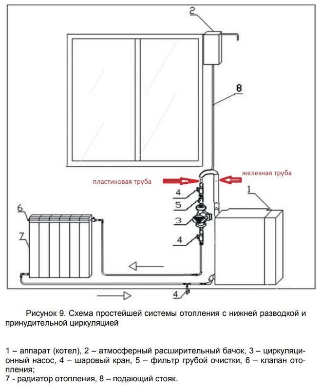 Горизонтальная и вертикальная разводка отопления в многоквартирном доме