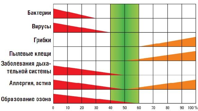 Температура: какие должны быть показатели тепла в квартире, нормы госта и рекомендации специалистов