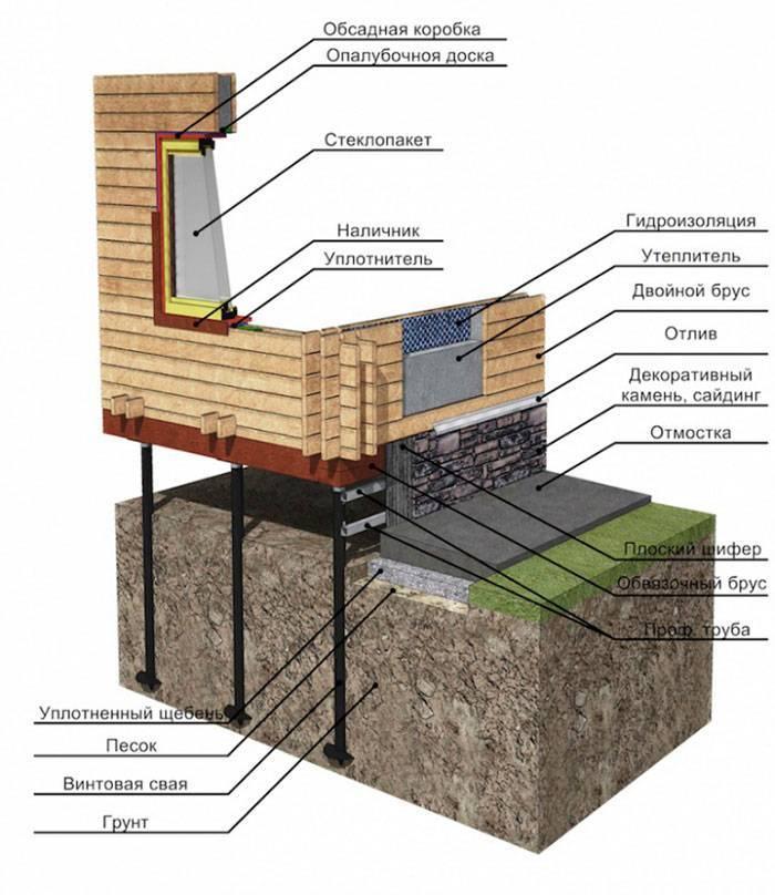 Как утеплить свайный фундамент деревянного дома: лучшие способы