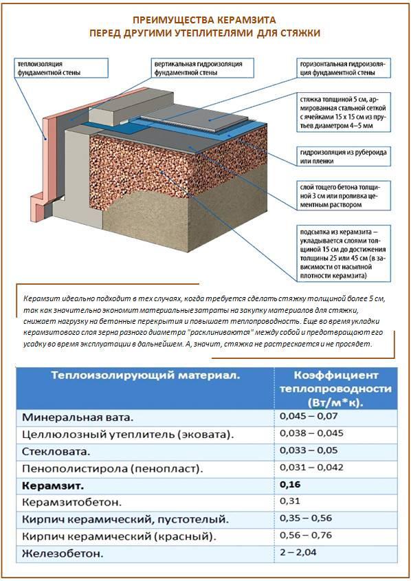 Особенности утепления пола керамзитом — плюсы и минусы метода