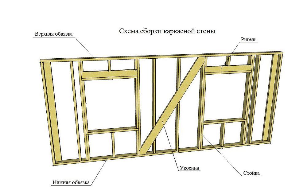 Особенности каркасного строительства: типовые вопросы