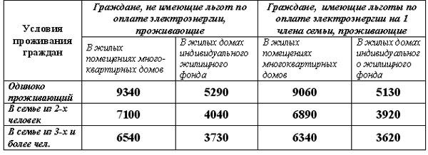Льготы по оплате электроэнергии: как оформить и получить, кому положены, тарифы, условия и необходимые документы, расчет - мфц мои документы