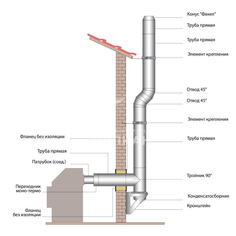 Как правильно установить камин в деревянном доме?