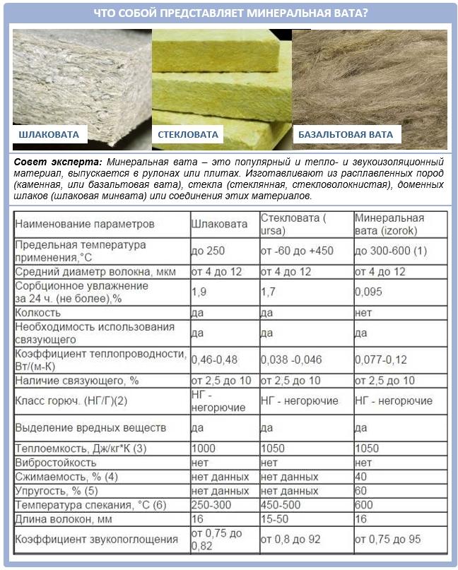 Технические характеристики утеплителя «ursa» и другие параметры