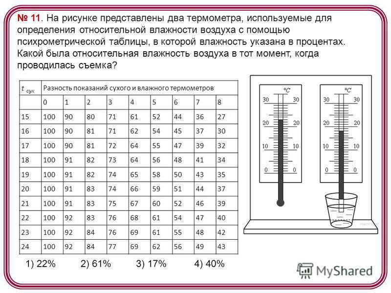 Какая влажность должна быть в квартире: норма и как измерить влажность