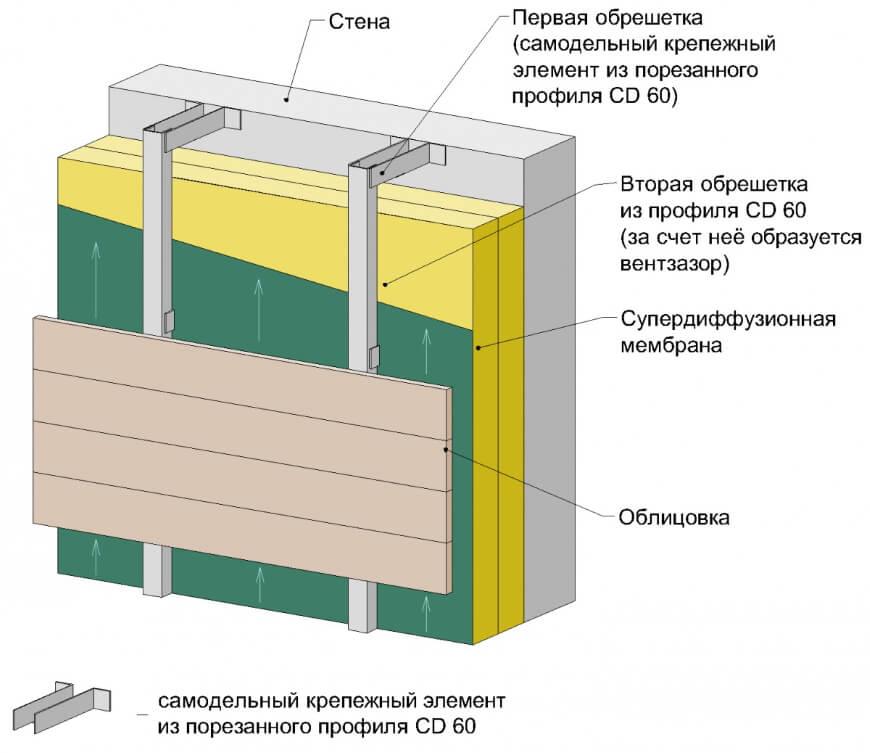Фасадный утеплитель: разновидности теплоизоляционных материалов и их характеристики