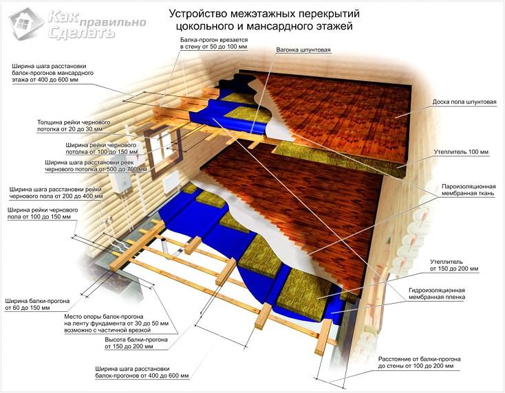 Пол второго этажа по деревянным балкам - подробная инструкция по монтажу!