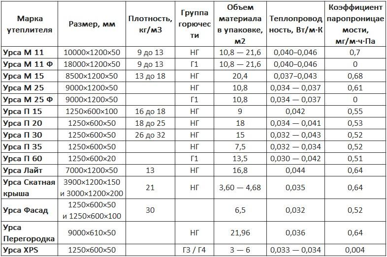 Ursa - виды и технические характеристики утеплителя