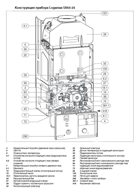 Виды двухконтурного газового котла buderus: устройство, модели (12, 28 квт), отзывы, инструкция и технические характеристики приборов