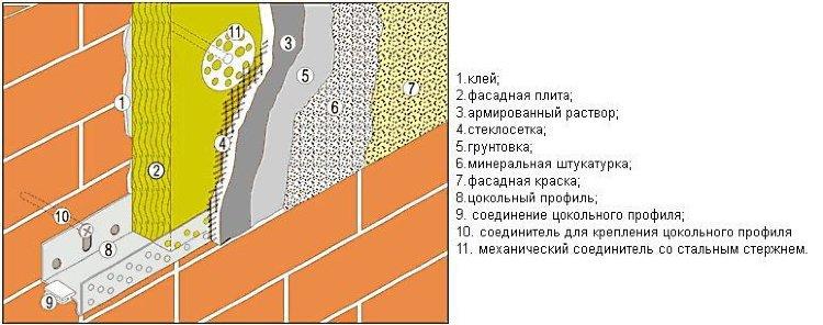 Цокольный профиль для утеплителя. выбираем и монтируем. - постройки