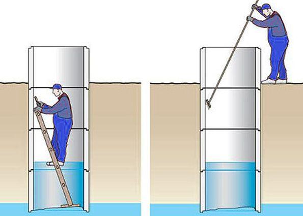 Как правильно и эффективно почистить колодец своими руками