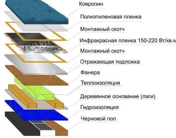 Теплый пол под ковролин: выбор системы теплого пола