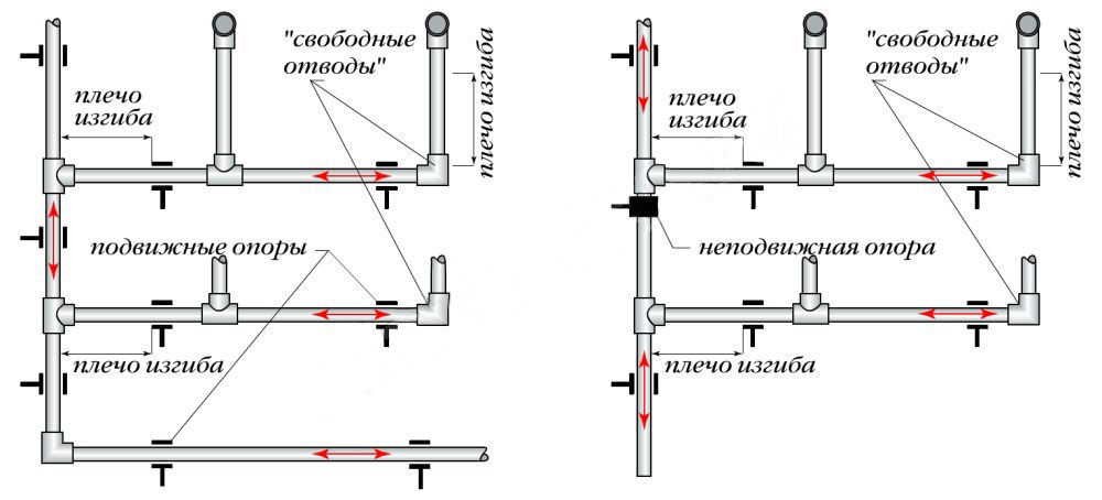 Какие трубы лучше выбрать для отопления: сравнительный обзор - точка j