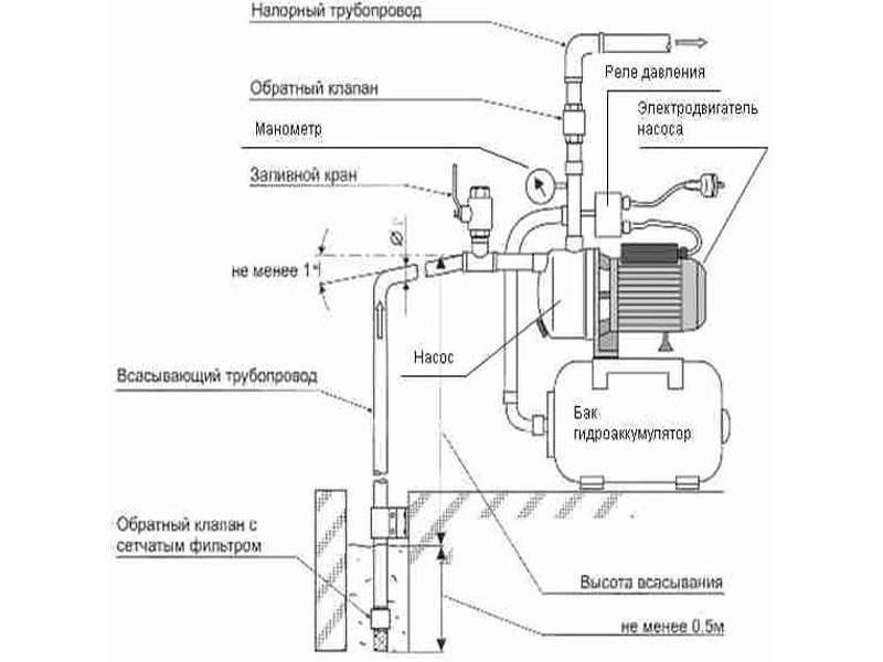 Особенности работы насосных станций с гидроаккумулятором и без него: принцип действия и критерии выбора