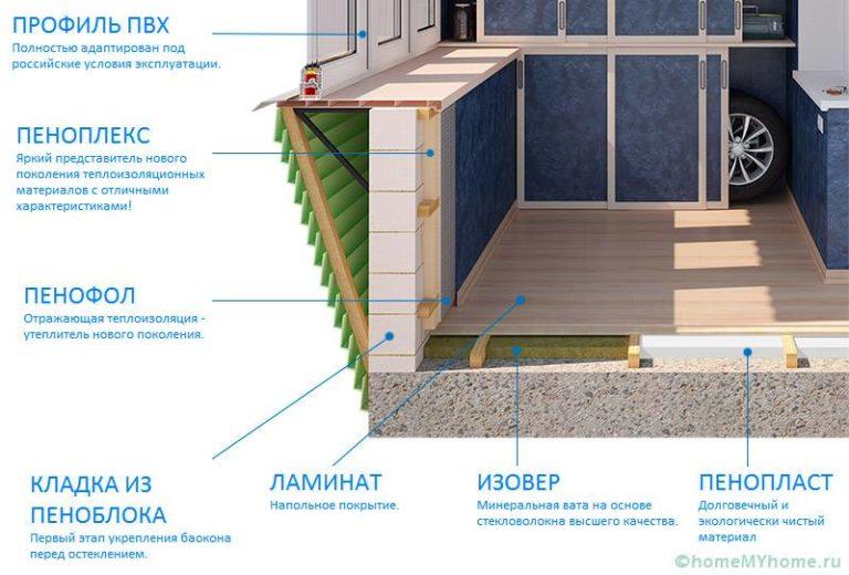 Как утеплить балкон своими руками пошаговое фото и советы экспертов