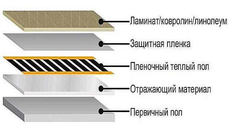 Можно ли стелить теплый пол под ковролин и как его выбрать?