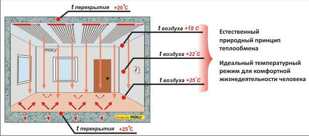 Преимущества инфракрасного отопления