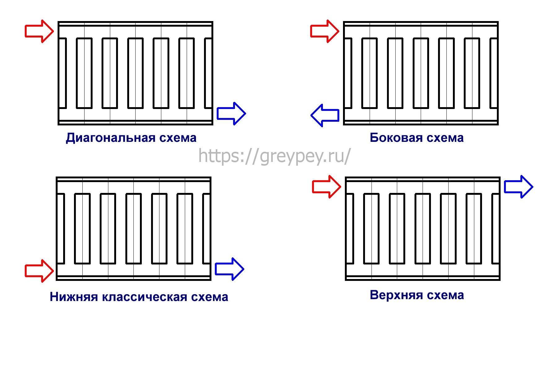 Подключение радиаторов отопления: двухтрубная система отопления, правильная схема