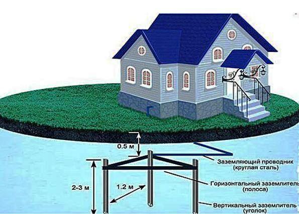 Заземление газового котла в частном доме: материалы, расчет параметров
