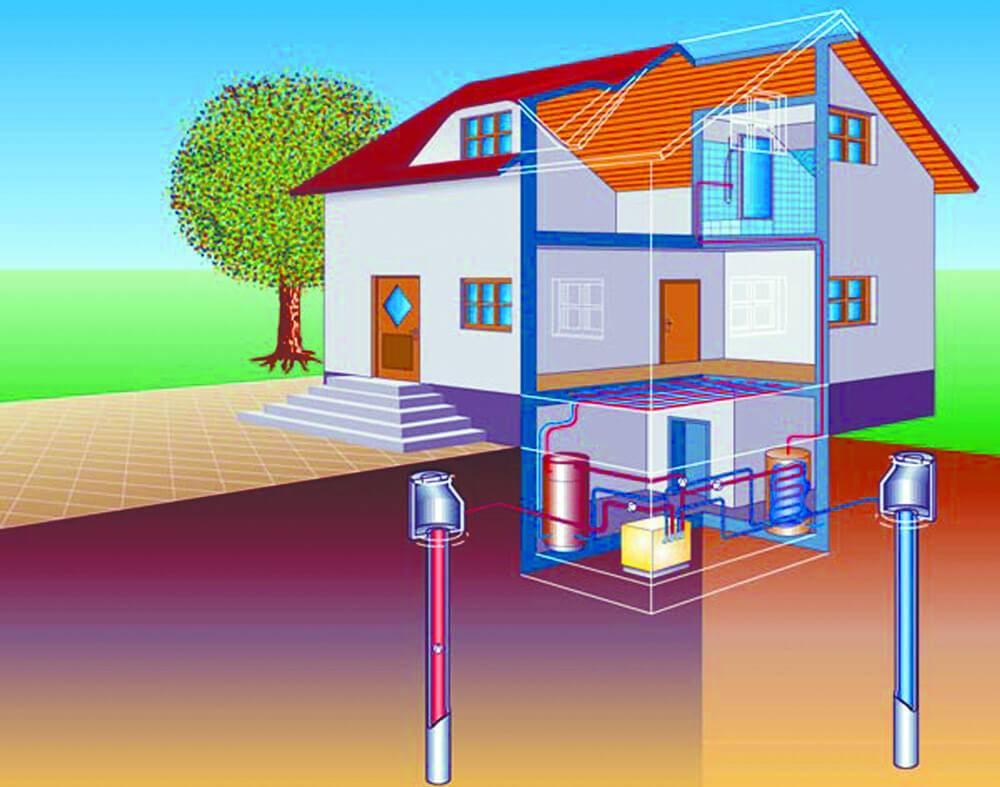 Отопление без газа (43 фото): самые альтернативные и экономичные виды для частного дома, варианты для построек без электричества