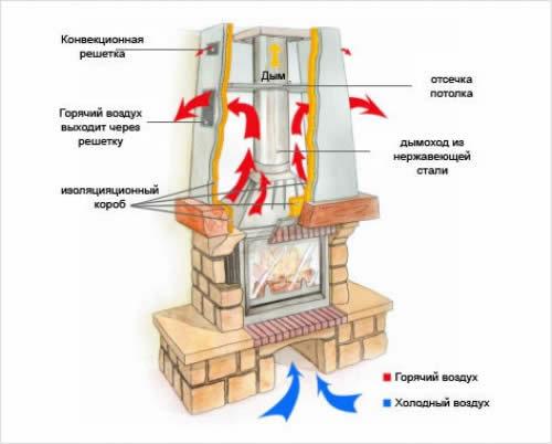 Как сделать фундамент под печь своими руками: правильная инструкция